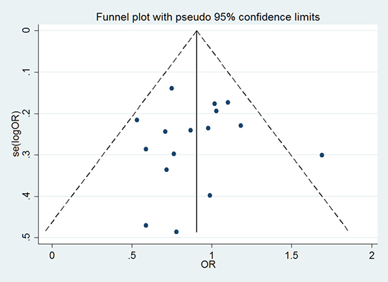 Funnel plot to detect publication bias under recessive genetic model.
