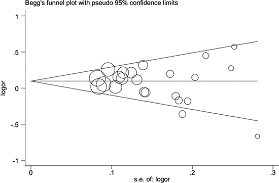Publication bias tested by Begg's funnel plot in general population.