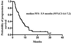 Kaplan–Meier estimates of progression-free survival of patients treated with everolimus and endocrine therapy.