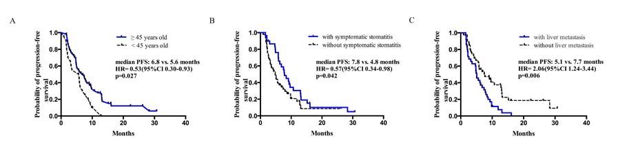 Kaplan–Meier curves for progression-free survival.
