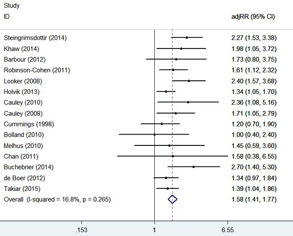 Adjusted Relative Risks of hip fracture for the lowest