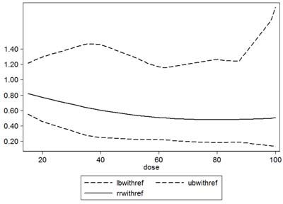 Dose-response relationship between serum 25(OH)D and relative risk of hip fracture.