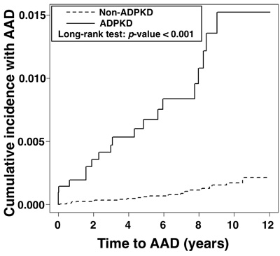 Cumulative incidence of aortic aneurysm/dissection in the ADPKD group
