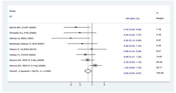 Forest plots (fixed effect model) of meta-analysis on fish intake and risk of DAT.