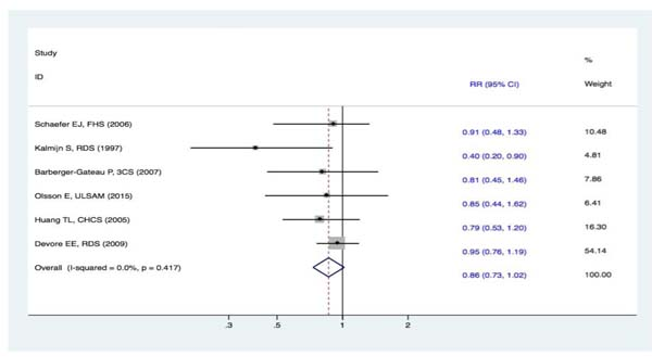 Forest plots (fixed effect model) of meta-analysis on fish intake and risk of DAC.