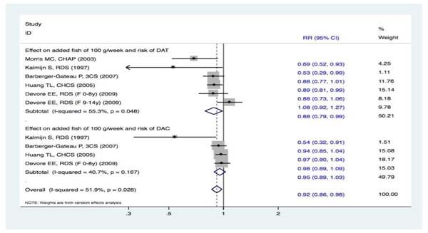 Meta-analysis based on dose-response data, i.e.
