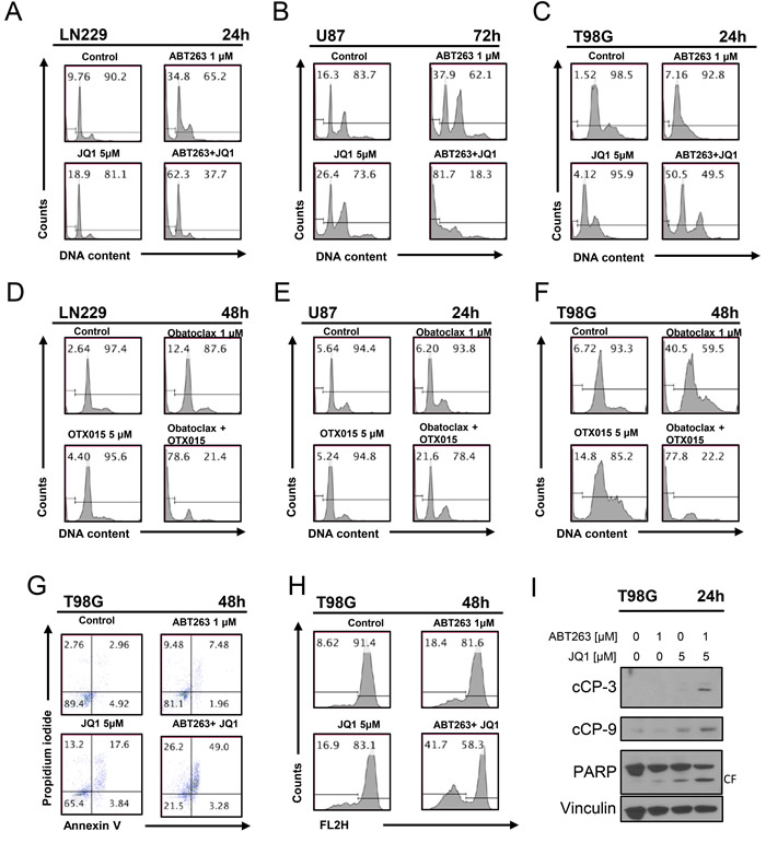 Combined treatment with JQ1 and ABT263 yields enhanced induction of apoptosis.