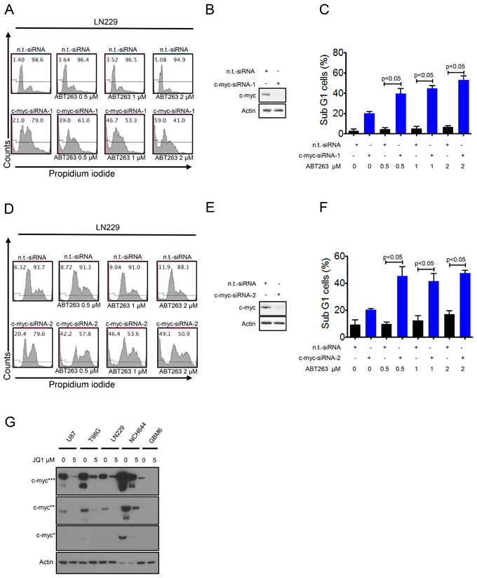 Silencing of c-myc sensitizes for Bcl-xL inhibition.
