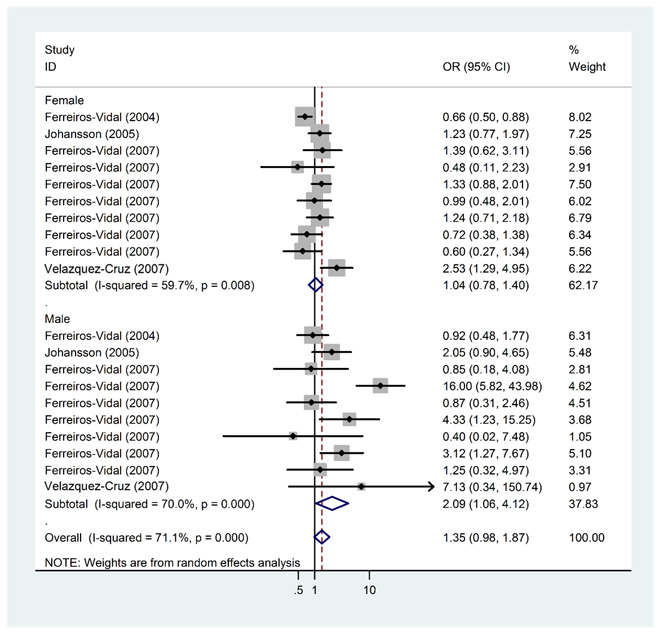 Meta-analysis and pooled relative risk of PD1.3 polymorphism and SLE risk with stratified analysis by gender under A