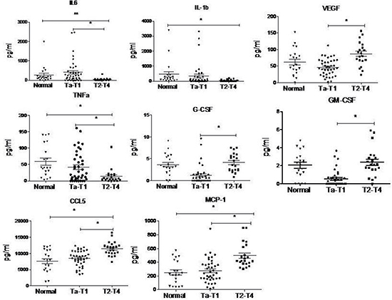 Cytokine levels in serum of BC patients analyzed by cytometric beads assay.