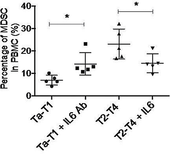 Down-regulation of IL6 is sufficient to induce MDSC formation in vitro.