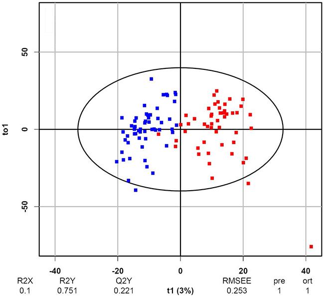 OPLS-DA score plot of the BCa and hernia metabolomic profiles.