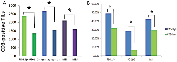 CD3+ TILs increased with the expression of PD-L1, PD-1 and MSI status.