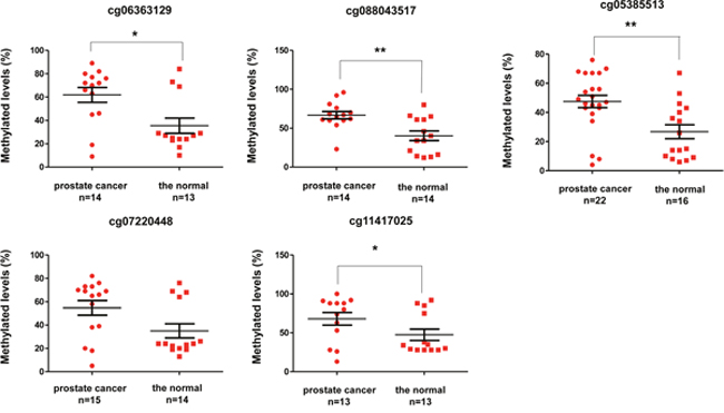 Methylation levels between prostate cancer and normal tissues through pyrosequencing.