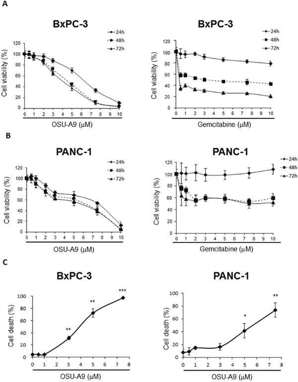 Effects of OSU-A9 on cell viability of pancreatic cancer cell lines.