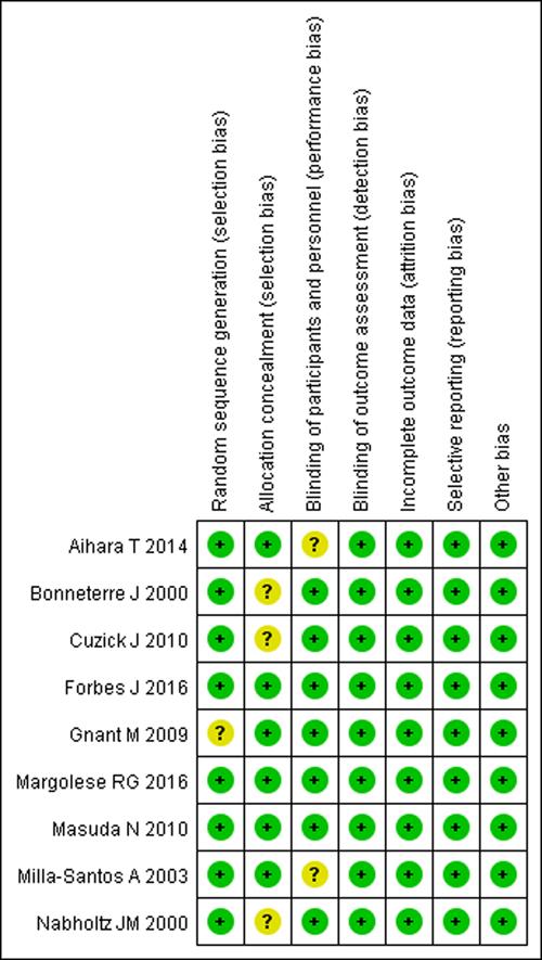 Risk of bias summary.