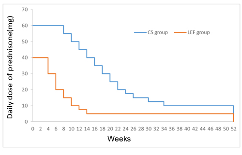 Plot of daily dose of prednisone-time profiles during 52-weeks follow-up for the CS and LEF groups.