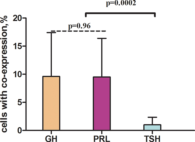 Average co-expression coefficients of GH - growth hormone, TSH - thyroid-stimulating hormone, PRL - prolactin.
