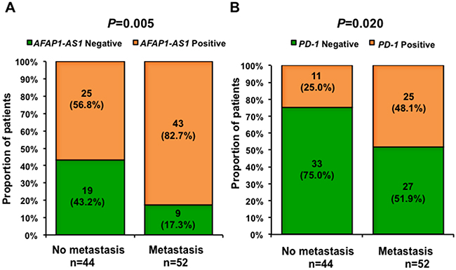 Expression of AFAP1-AS1 or PD-1 is associated with distant metastasis.