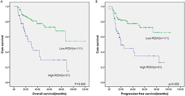 Kaplan-Meier survival analysis of RDW.