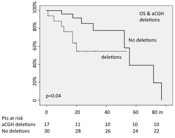 The presence of chromosomal deletions, detected by array CGH, negatively conditioned OS (OS:30-months; p=0.04).