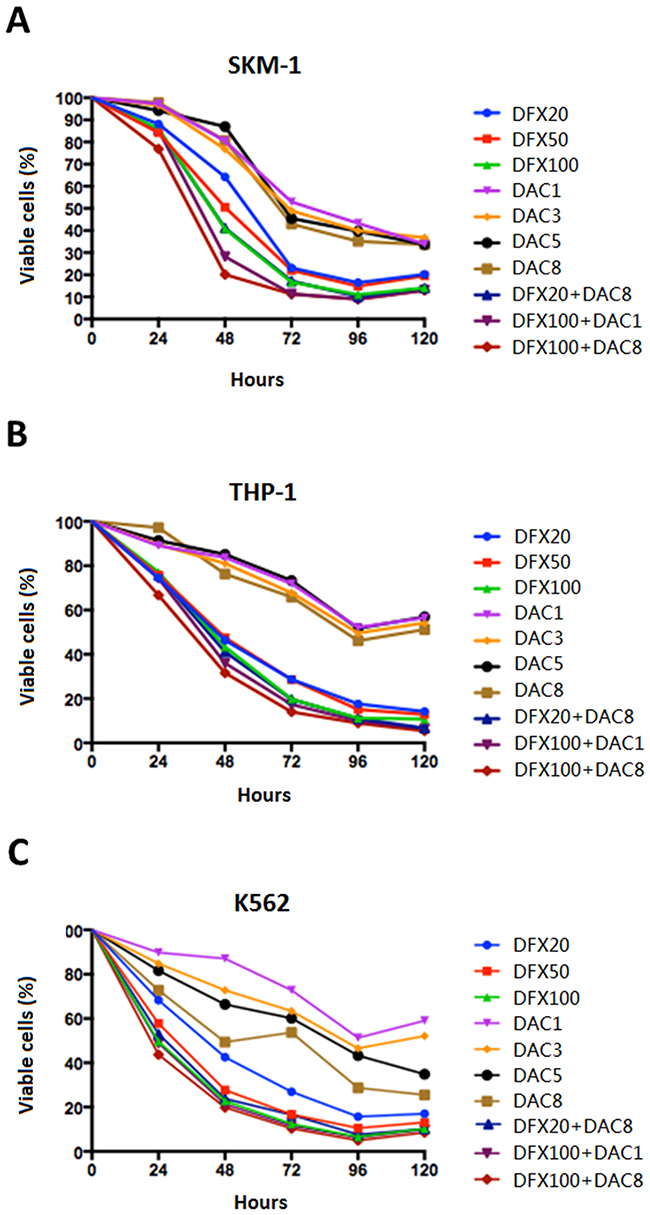 Effect of DFX and DAC on the viability of three leukemia cell lines (SKM-1, THP-1, and K562) both alone and in combination.