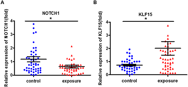 The cell proliferation-related genes expression markedly changed in benzene-exposed workers.