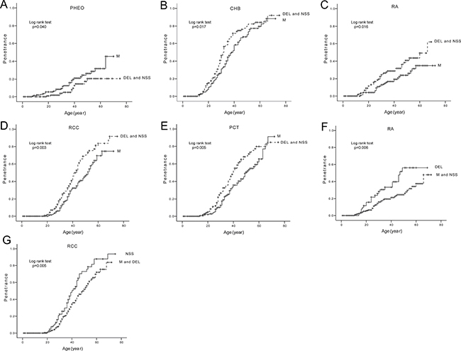 Comparison of age-related risks of major VHL lesions in mutation type level.