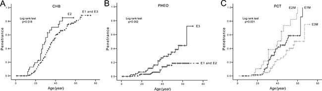 Comparison of age-related risks of major VHL lesions in mutation region level.