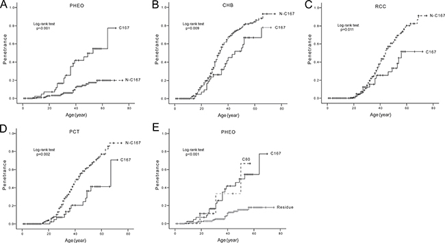 Comparison of age-related risks of major VHL lesions in mutation codon level.