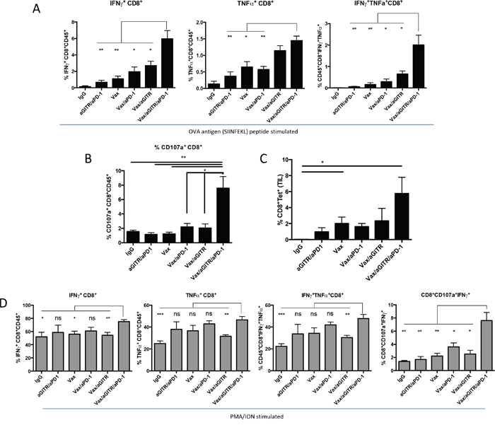 Combination Vax/aGITR/aPD-1 therapy synergized to enhance the frequency and function of vaccine-induced antigen-specific responses of CD8+ TILs.
