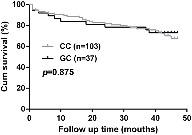 Association of CKIP-1 rs2306235 polymorphism with cardiovascular mortality in chronic heart failure patients.