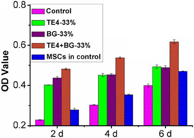 Effect of ionic extraction of materials on cell proliferation activity at the 33% ratio.