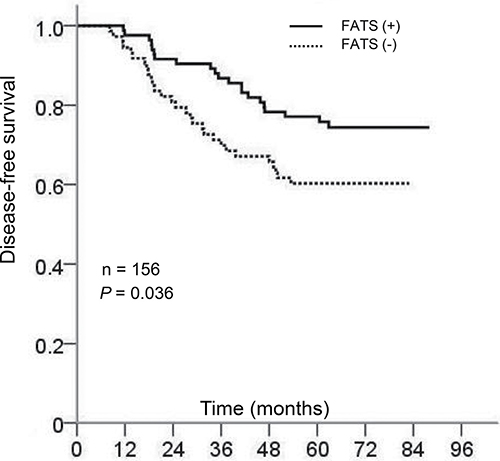Kaplan-Meier curves of survival probability for breast cancer patients with or without FATS expression.