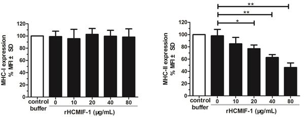 rHCMIF-1 inhibits MHC-II expression on goat monocytes.