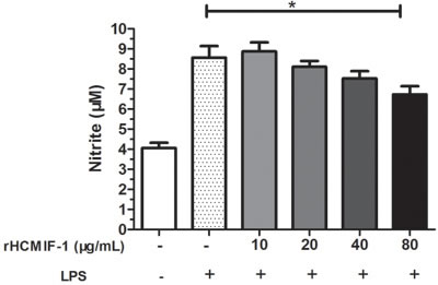 rHCMIF-1decreased NO production on LPS treated goat monocytes.