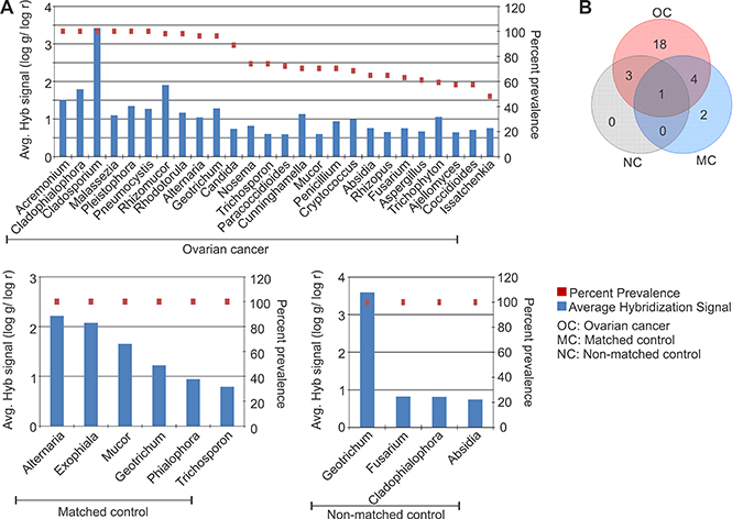Fungal signatures detected in ovarian, matched and non-matched controls.