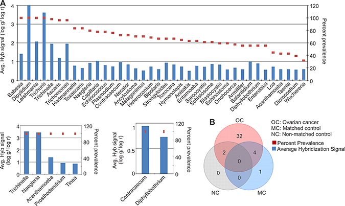 Parasitic signatures detected in ovarian, matched and non-matched controls.