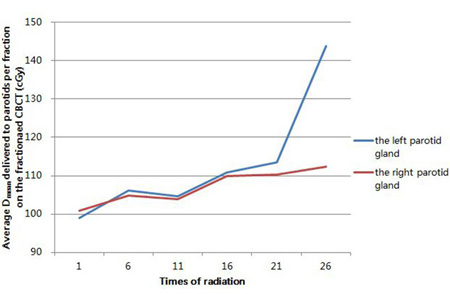 The variation trend of average mean doses (D
