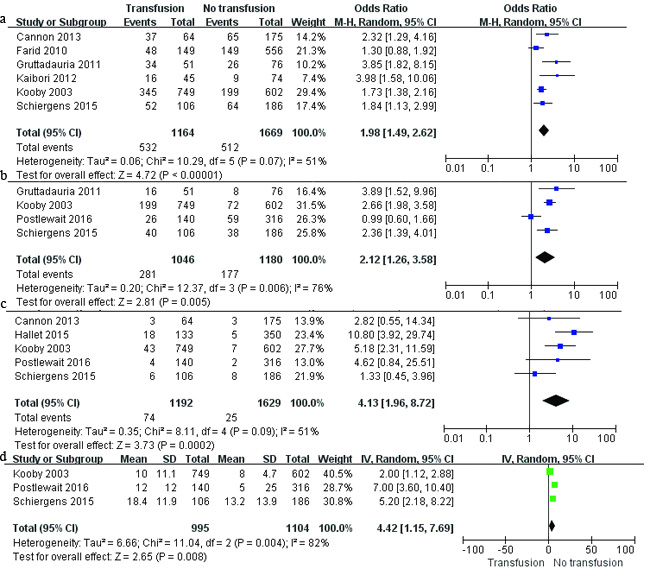Results of the meta-analysis on perioperative outcomes.
