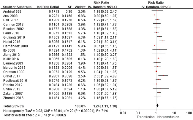 Results of the meta-analysis on overall survival.