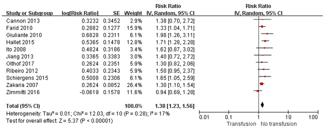 Results of the meta-analysis on disease-free survival.