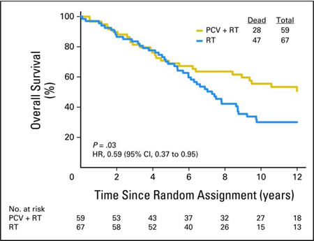 Patients with 1p and 19q co-deleted anaplastic oligodendrogliomas treated with radiation (blue curve) versus PCV and radiation (gold curve) within NRG Oncology RTOG 9402 [1].