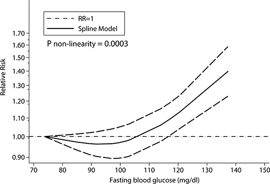 Dose–response relationship between fasting blood glucose and liver cancer risk.