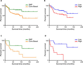 FIGURE 2 (A, B, C, D): Overall survival of chemotherapy-treated and untreated TNBC patients.