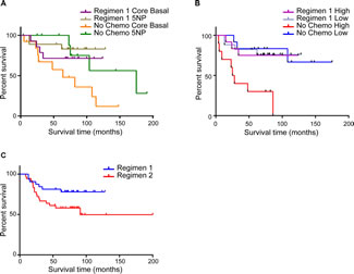 FIGURE 3 (A, B, C): Overall survival of TNBC patients according to different chemotherapy regimens.
