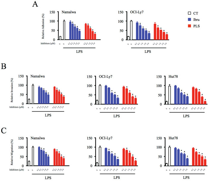 Inhibition of Btk function in macrophages significantly compromises adhesion, invasion, and migration of lymphoid malignant cells.