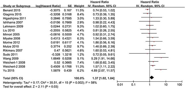 Forest plot of hazard ratio (HR).