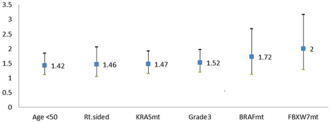 Negative prognostic factors for OS rate (HR with 95% CI).