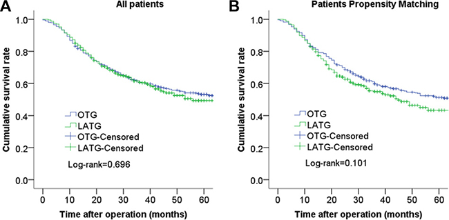 Comparison of cumulative survival rates between LATG and OTG before propensity matching (P = 0.696) (A) and cumulative survival rates between LATG and OTG after propensity matching (P = 0.101) (B).